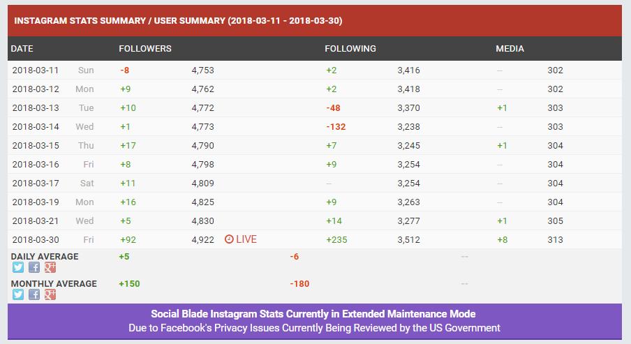 social blade números